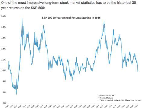 year sp  returns impressive business insider