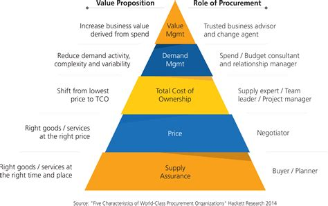 Total Procurement Benefits: Capturing and Communicating ...