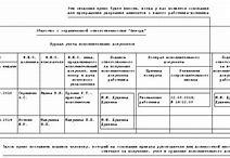 журнал учета приказов, предписаний и поручений по охране труда