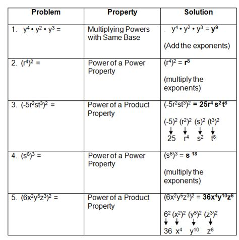 laws  exponents
