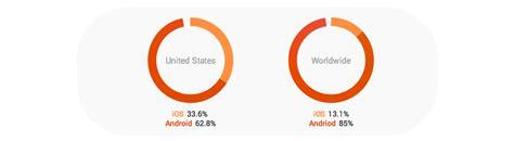cost    app masters blog medium