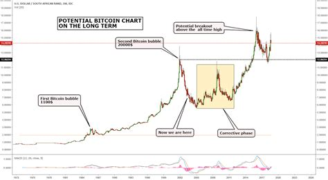 Bitcoin longs vs shorts ratio refers to the comparison between the exchange's active buying volume and active selling volume, which can reflect the sentiment of the bitcoin market. POTENTIAL BITCOIN CHART ON THE LONG TERM for FX_IDC:USDZAR ...