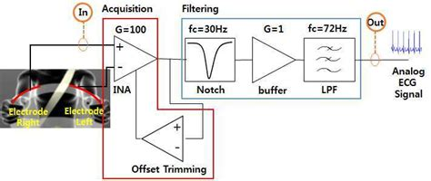 Block Diagram Signal Conditioning Circuit For Ecg