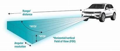 Radar Automotive Processing Speed Future Need Range