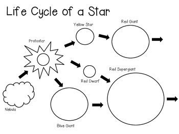 life cycle of a star diagram and vocabulary cards by smart chick