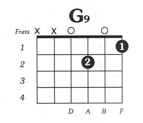 Cadd9 Chord Acoustic Guitar