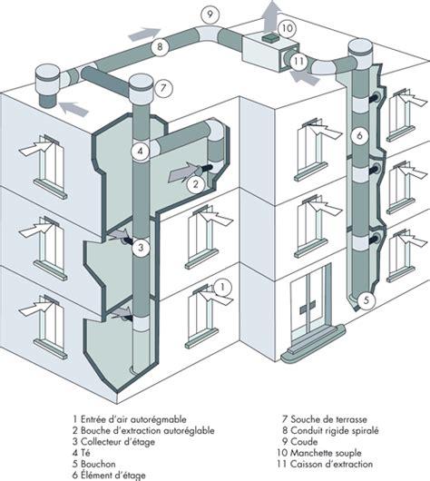 cuisine collective reglementation installation vmc installer une ventilation mécanique