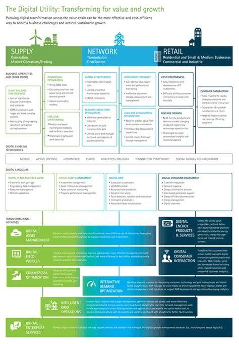 digital marketing caign digital transformation focus on the utilities industry