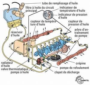 Circuit De Refroidissement Moteur : circuit d 39 huile educauto ~ Gottalentnigeria.com Avis de Voitures