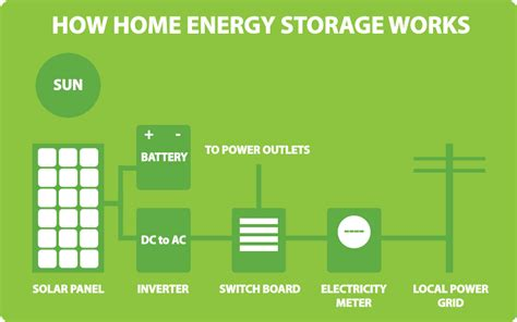 Solar Home Battery Energy Storage