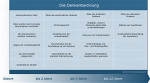 Kind entwicklung tabelle