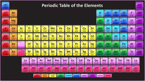 periodic table hd wallpaper periodic table