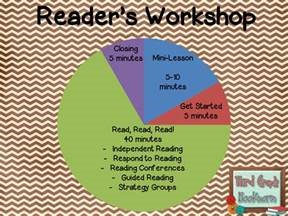 Image result for workshop model for reading and writing