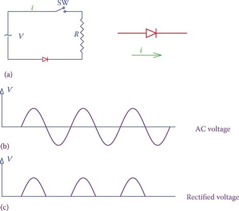 Half Wave Full Rectifier Working Principle
