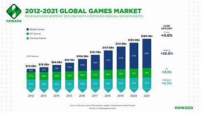 Games Mobile Gaming Market Newzoo Statistics Companies
