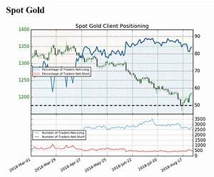 DailyFX Blog | Gold Rebound Fizzles As US Consumer ...