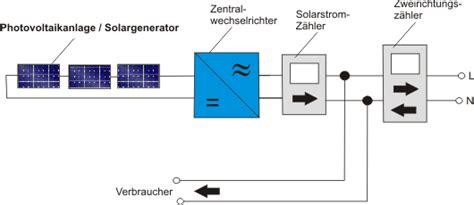 photovoltaik eigenverbrauch berechnen photovoltaik eigenverbrauch eigennutzung ratgeber