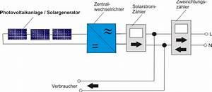 Photovoltaik Eigenverbrauch Berechnen : photovoltaik eigenverbrauch eigennutzung ratgeber ~ Themetempest.com Abrechnung
