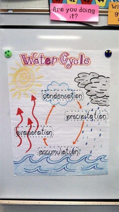 water cycle   grade visual   water cycle