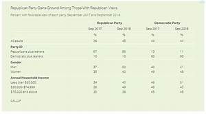 New Gallup poll shows GOP favorability is at a seven-year ...