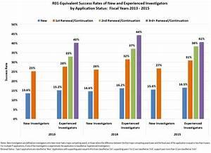 Are Attempts at Renewal Successful? | NIH Extramural Nexus