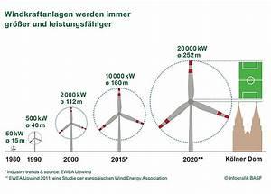 Ertrag Windkraftanlage Berechnen : windenergie und windkraft aktuelle entwicklungen ~ Themetempest.com Abrechnung