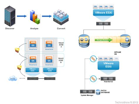 Convert To Template Grayed Out Vmware by The Unofficial Vmware Visio Stencils Technodrone