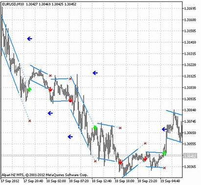 Indicator Breakout Metatrader Mt4 Consolidation Channel Linear