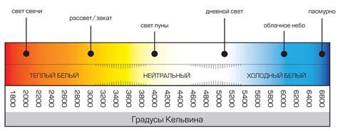 Сравнение светильников дрл днат и светодиодных светильников