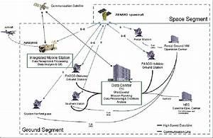 Satellite Earth Station Block Diagram Ppt