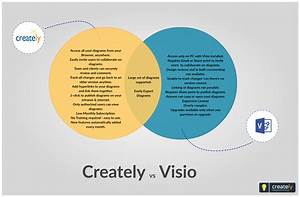 Comparison Between  Creately And  Visio Application  This