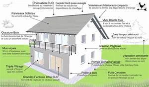 Maison Bioclimatique Passive : plan maison bioclimatique brico passive house house et earthship ~ Melissatoandfro.com Idées de Décoration