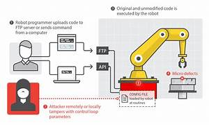 Rogue Robots  Testing The Limits Of An Industrial Robot U2019s Security - Security News