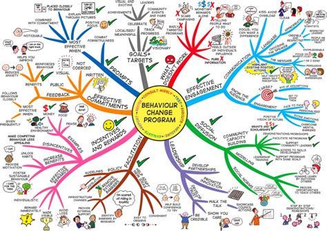 great behaviour change mind map marketing for change