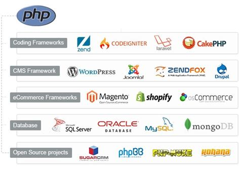 Php Programming & Custom Application Development Service. Creating A Social Networking Site. Farmers Insurance Temecula Cheap Art Colleges. Personal Injury Legal Advice. How Much Is Classic Car Insurance. Northern Financial Advisors Aaa Chandler Az. Best Deodorant For Perspiration. Genesis Treatment Center Free Meetings Online. Colleges Of California Cna Training Milwaukee