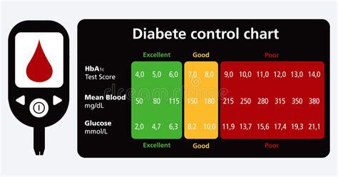 diabetes control chart stock vector illustration