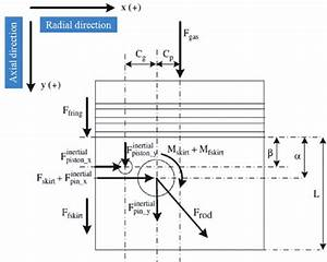 Free Body Diagram Of Forces And Moments Acting On Piston