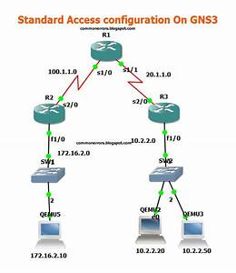 Gns3 Labs