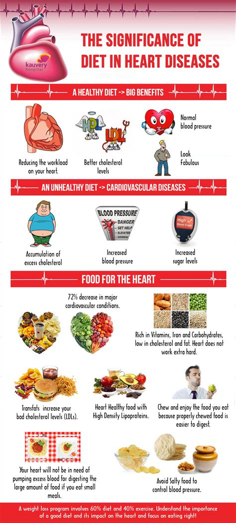 significance  diet  heart diseases infographic