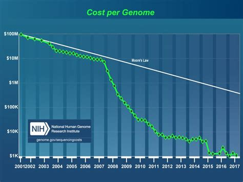 illumina sequencing price the past present and future of genome sequencing