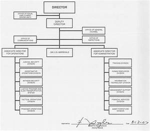Doj Org Chart Doj Jmd Organization Mission And Functions Manual