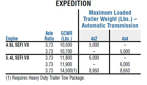 ford expedition towing capacity