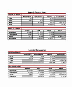 Basic Metric Conversion Chart