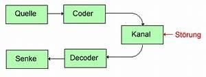 Mögliche Kombinationen Berechnen : digitaltechnik codes ~ Themetempest.com Abrechnung