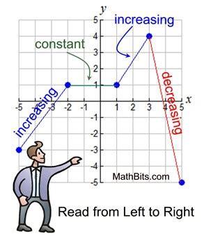 increasing  decreasing functions study material