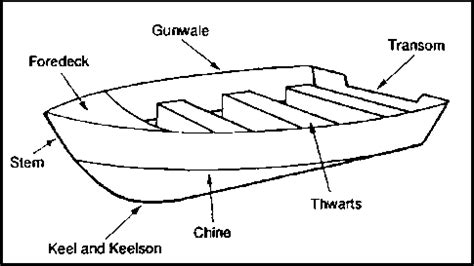 Boat Building Terms And Definitions by Bought Starcraft Boat From Auction Unable To Determine