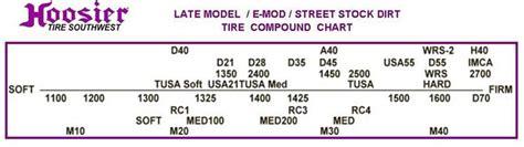 Hoosier Tire Size Chart Mungfali