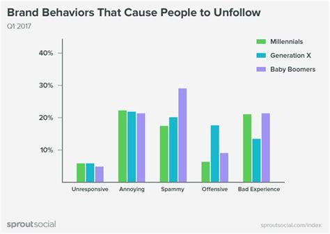 si鑒es sociaux médias sociaux et préférences générationnelles