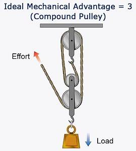 Simple Machines: Pulley Systems and Their Working Mechanism