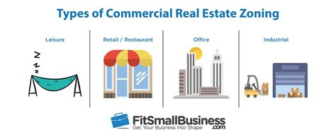 How to Lease Commercial Real Estate: The Ultimate Guide